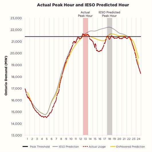 graph of Ontario energy demand over 24 hours with actual and predicted Peak hours