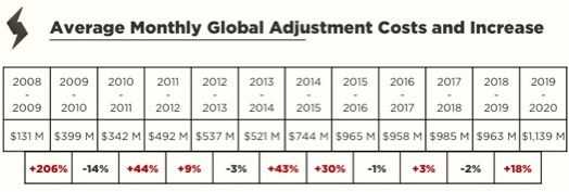 table showing monthly global adjustment costs and increases from 2008 to 2020