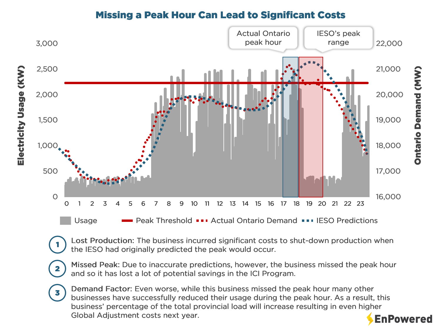graph of Ontario electricity usage over 24 hour period with actual peak hour and IESO predicted peak hour