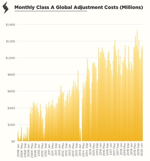 Graph showing monthly class A global adjustment costs between January 2008 and January 2020