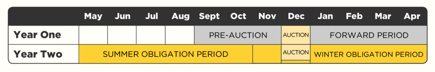 table of changes to IESO capacity auction timeline